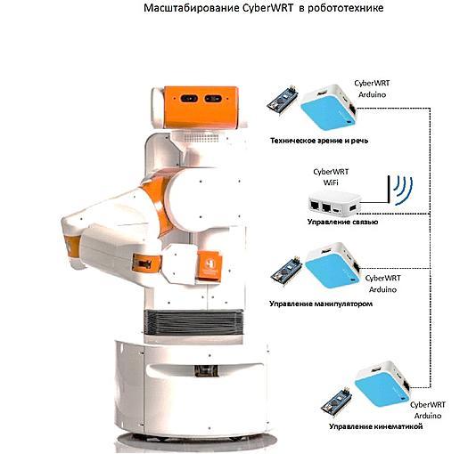 Нажмите на изображение для увеличения Название: Scalability - Robotics.jpg Просмотров: 445 Размер:123.1 Кб ID:2586