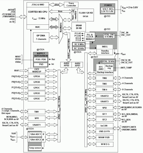 Нажмите на изображение для увеличения Название: stm32f103.png Просмотров: 1620 Размер:37.0 Кб ID:1011