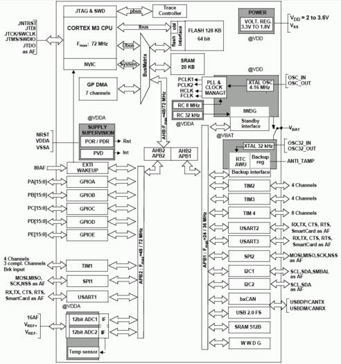 Нажмите на изображение для увеличения Название: stm32f103.png Просмотров: 1617 Размер:37.0 Кб ID:1011